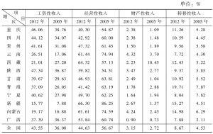 表19 农村居民家庭收入来源结构