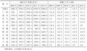 表4 西部十二省区市地区生产总值及其指数