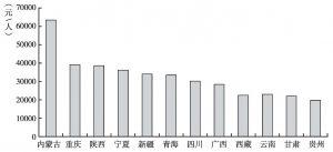 图3 2012年西部各省(自治区、直辖市)人均地区生产总值