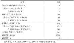 表3 2012年四川省保险业基本情况