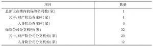 表3 2012年云南省保险业基本情况
