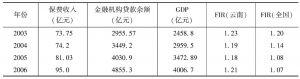 表5 云南省金融相关率变化情况