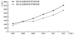 图1 2007~2012年银行业金融机构各项贷款与存款余额