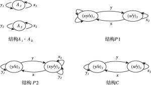 图10-1 李嘉图模型中可能的结构