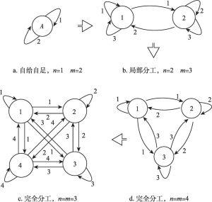 图11-1 新技术和新产品的出现