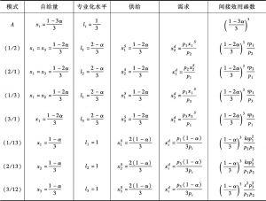 表12-1 8个角点解