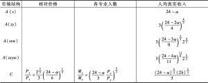 表17-1 角点均衡