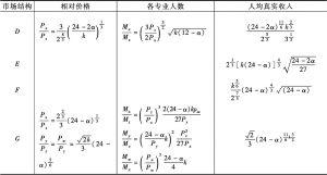 表17-1 角点均衡-续表