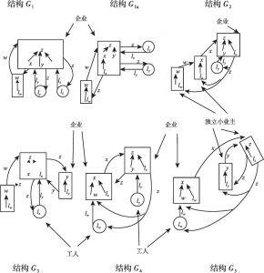 图17-2 分工结构中可能的企业组织结构