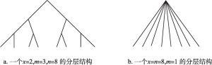 图22-1 单向集权分层结构
