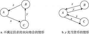 图23-1 因人与人之间天生差别使供求双向吻合不可能满足