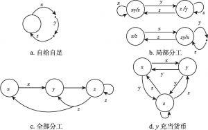 图23-2 货币出现与分工的演进