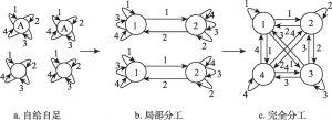 图8-4 外生劳动分工演进的拓扑性质