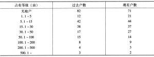 表1 淮北根据地二联乡土地占有状况变化