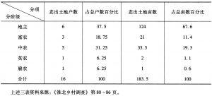 表3 淮北根据地二联乡陈庄、西沙两村各阶级阶层买卖土地统计
