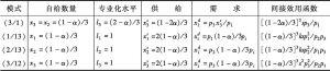 表10-1 八个角点解-续表