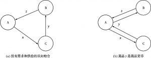 图16-1 基于事前不同个体的需求和供给双向不吻合的情况