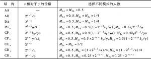 表5-2 角点均衡