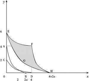 图5-2 基于内生比较优势和外生比较优势的分工经济