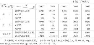 表4 韩中农产品贸易现状及贸易收支变化情况