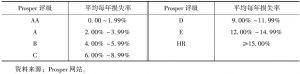 表2 Prosper评级与信用风险