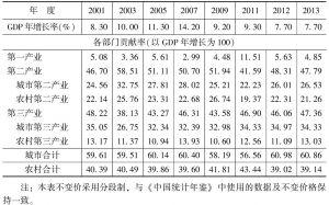 表2 城乡各部门对国内生产总值增长的贡献(生产法、不变价)