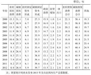 表3 支出法国内生产总值的分解(以国内生产总值为100)