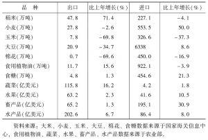 表2 2013年中国主要农产品进出口