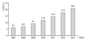 图1 2007年以来银行业金融机构涉农贷款余额