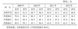 表5 不同地区外出农民工在省内、省外务工的分布