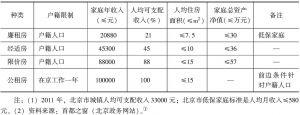 表2 北京市保障房准入标准(三口之家)