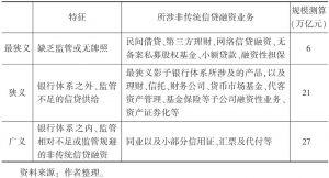 表2 中国影子银行体系的三个层次