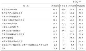 表5 跨国公司在中国的长期策略