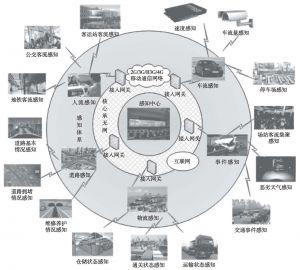 图2 城市道路交通运行感知体系