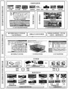 图6 广州城市道路交通运行状态感知评价与管理应用体系
