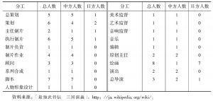 表6 《三国演义》制作人员构成表