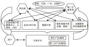 图14 开放平台的本质