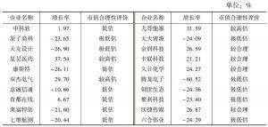 表19 市值合理性评价