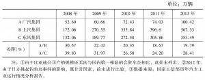 表4 2008~2013年广汽集团与上汽、东风汽车集团销量差距扩大情况