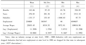 Table 1 Descriptive Statistics of the Data Set