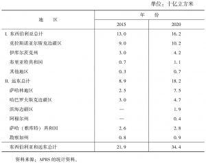 表3-9 东西伯利亚和远东地区天然气消费预测