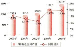 2000-2004年中国10种有色金属产量状况(单位:万吨)