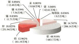 2004年中国10种有色金属产量比较