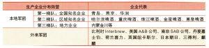 2004年度中国啤酒生产企业的四大军团