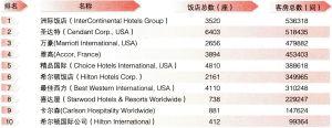 2004年世界十大饭店集团排名