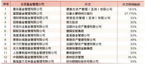 截至2004年中国合资基金管理公司外方股东情况