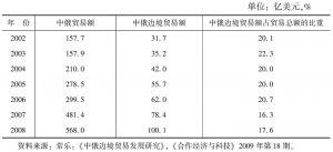 表4-3 2002~2008年中俄贸易额和中俄边境贸易额