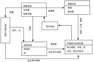 图6-6 贵港生态工业园模式
