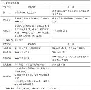表3-2 台湾当局调整台商对大陆投资规定