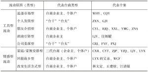表4-1 大陆台商跨界流动的类型
